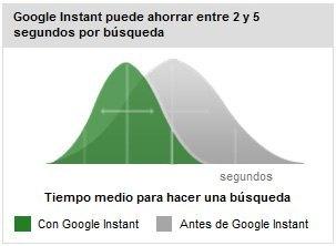 Google Instant es una nueva función de búsqueda que muestra resultados mientras escribes